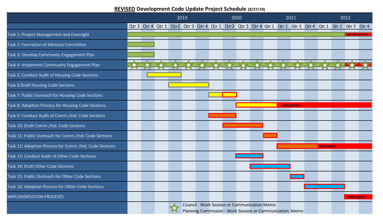Revised Development Code Update Project Schedule_9-27-19
