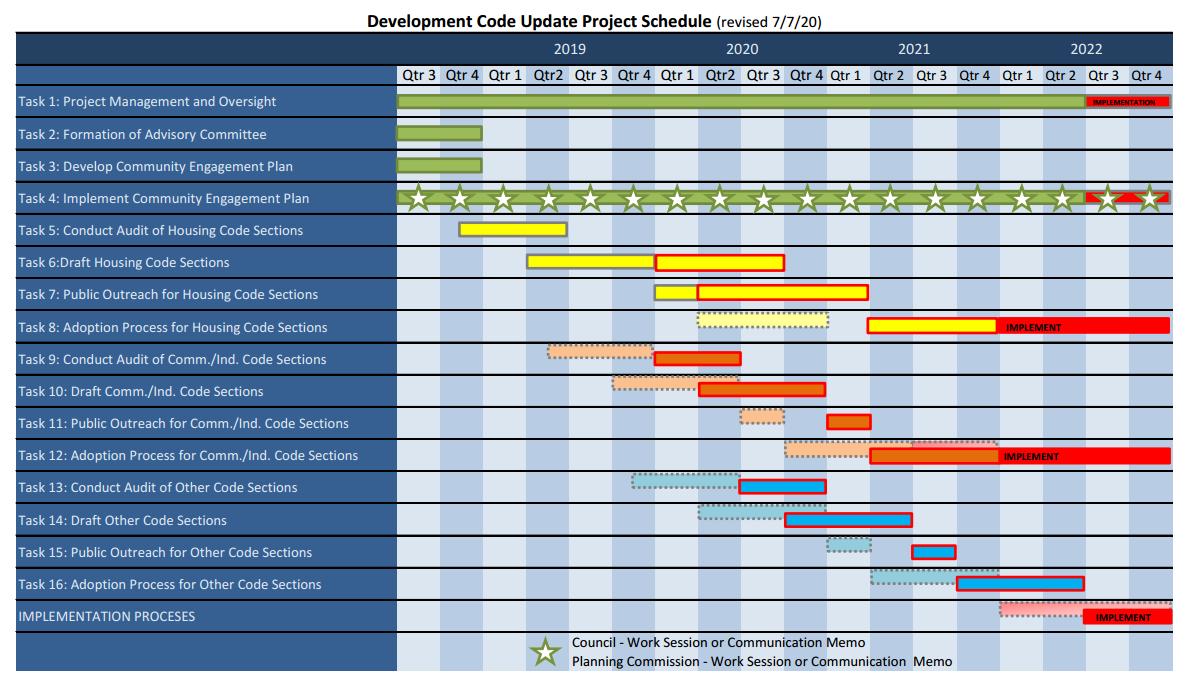 Development Code Update Project Updated Timeline